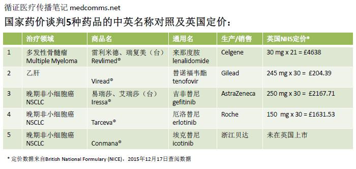 国家药价谈判5种药品的中英名称对照及英国定价